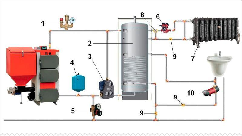Котел твердотопливный длительного горения с водяным контуром: виды, сравнение моделей и цен, установка