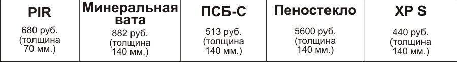 Новый утеплитель PIR: не горит, служит 50 лет (утепление балкона, пола, крыши, фасада, бани и пр.). Цена, сравнение