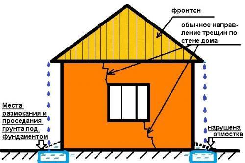 Мне нужно изолировать отмостку. Почему необходимо утеплять отмостку вокруг дома? Утепленная отмостка вокруг дома своими руками. Схема утепления