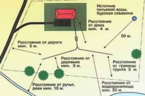 СНиП гидроизоляция канализационных колодцев. Два основных типа защиты от влаги: внутренняя и внешняя