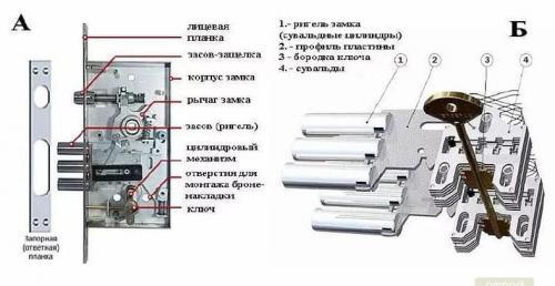Устройство врезного замка схема. Описание врезного механизма