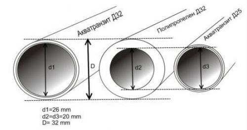 Как определить диаметр трубы в дюймах. Таблица диаметров водопроводных труб