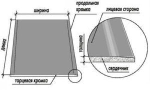 Отличие гипсокартона от гипсокартона. Характеристики материала